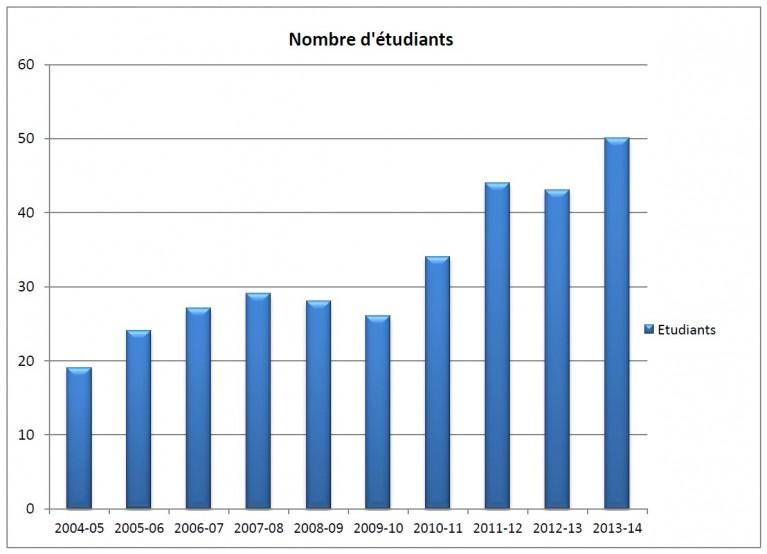Stats - nombre étudiants
